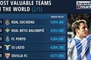 La plantilla del Betis, entre las más valoradas del mundo, por encima de la del Sevilla FC